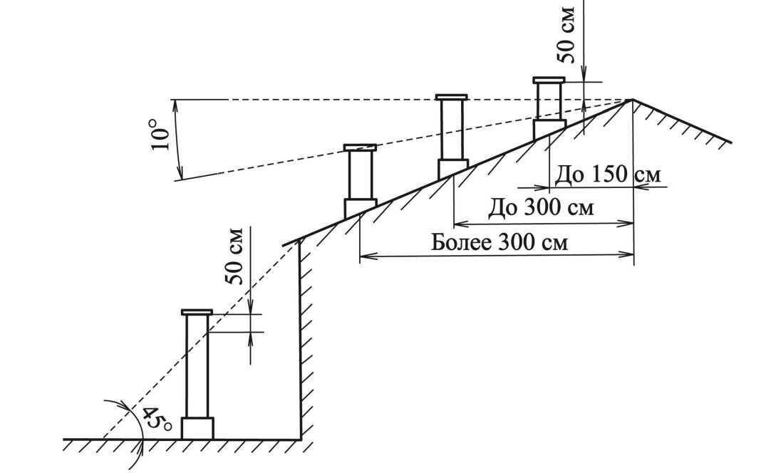 Высота дымовой трубы