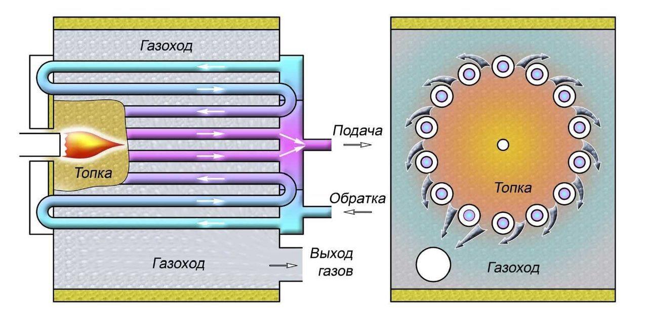 Principe de fonctionnement du chauffage central au gaz for Passer du fioul au gaz