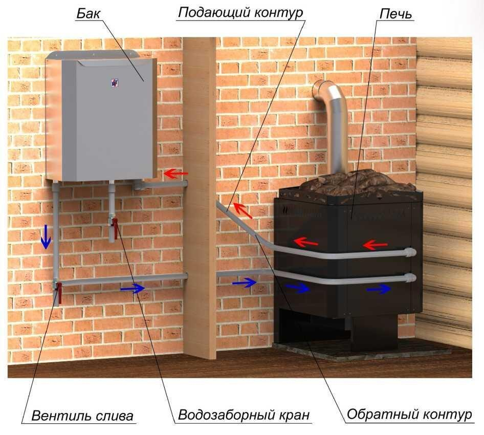 Теплообменник для печи на дровах 167
